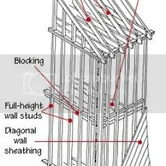 Balloon Framing Diagram How To Draw A Stem And Leaf Re Wiring Old House In The City Page 3 Is Just One Method Of Stick Building Home As Was Commonly Done Days Long Gone
