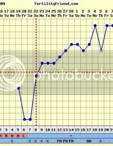 also bbt charting my charts rh fertilityfriends