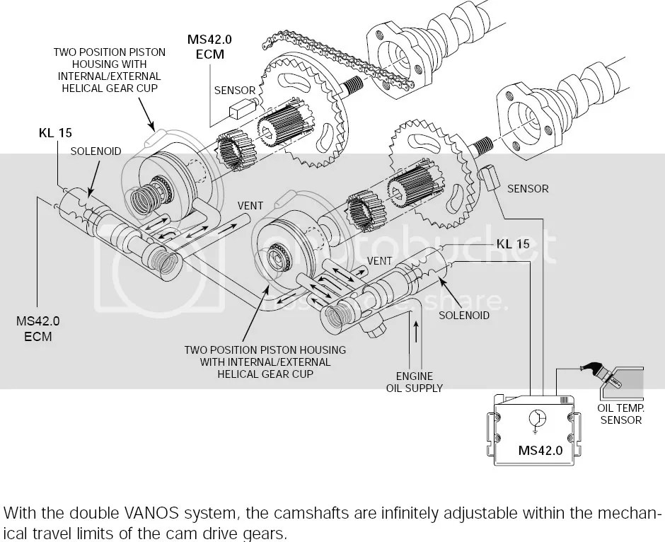What is a VANOS?