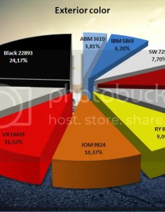 also camaro colors models states popularity as of feb rh camaro