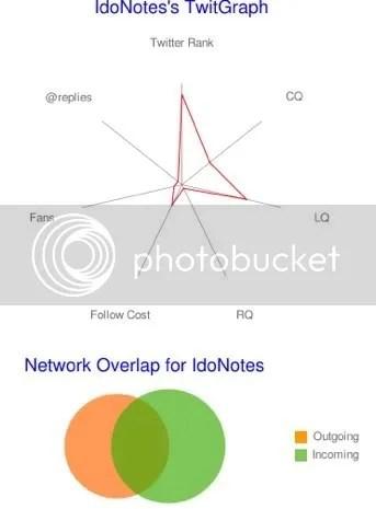 IdoNotes TwitGraph