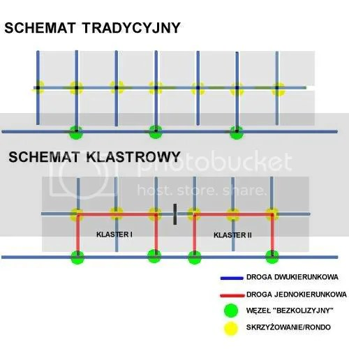 Schemat tradycyjny i schemat klastrowy
