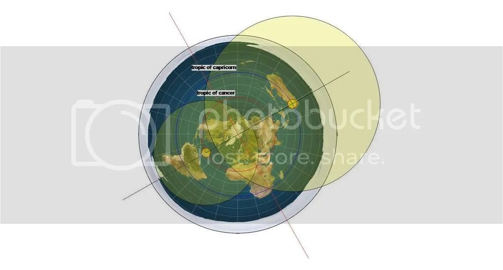Image result for summer sun flat earth