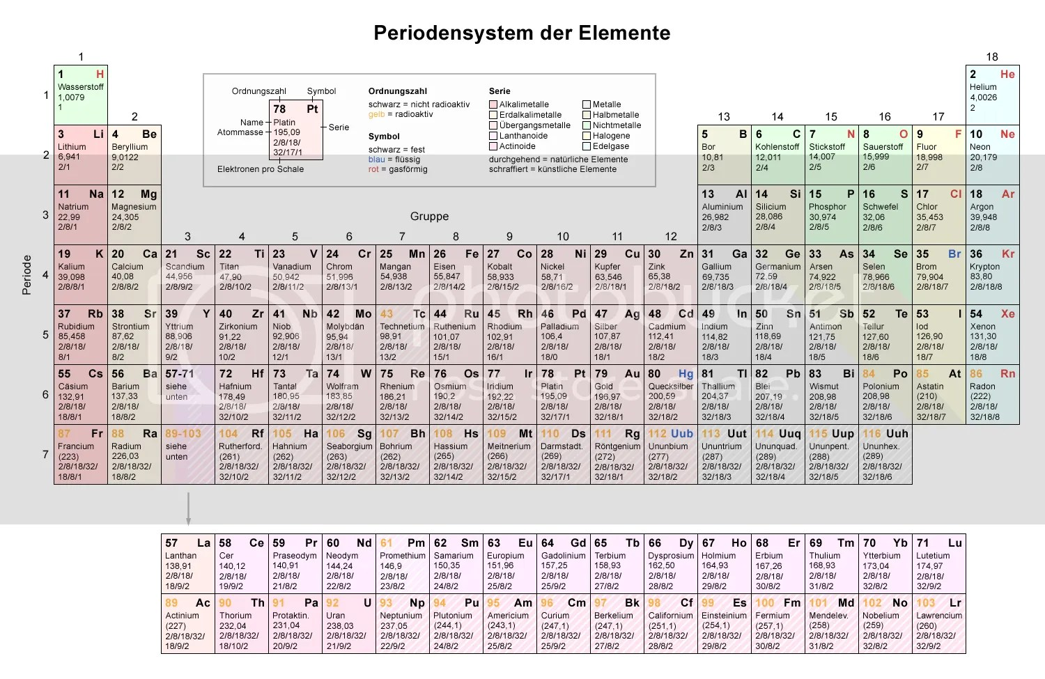 periodic elements diagram 1995 ford ranger wiper wiring periodensystem photo by isso01 photobucket