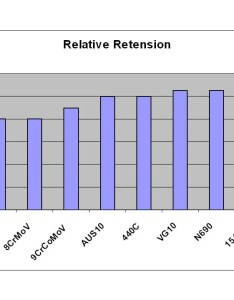 Img also observations on edge retention of some stainless alloys using  rh bladeforums
