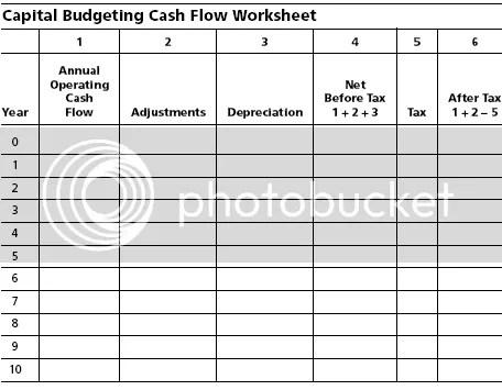 Capital Budgeting Model: Risk-Return Relationship, Cost Of Capital ...
