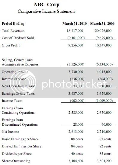 Examining Financial Statements (The Investor\'s Way) | Accounting ...