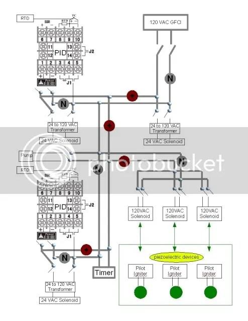 Beer Brewing Process Diagram