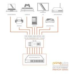 primewire 5 0m cat 7 flat ethernet gigabit lan network cable rj45  [ 990 x 990 Pixel ]