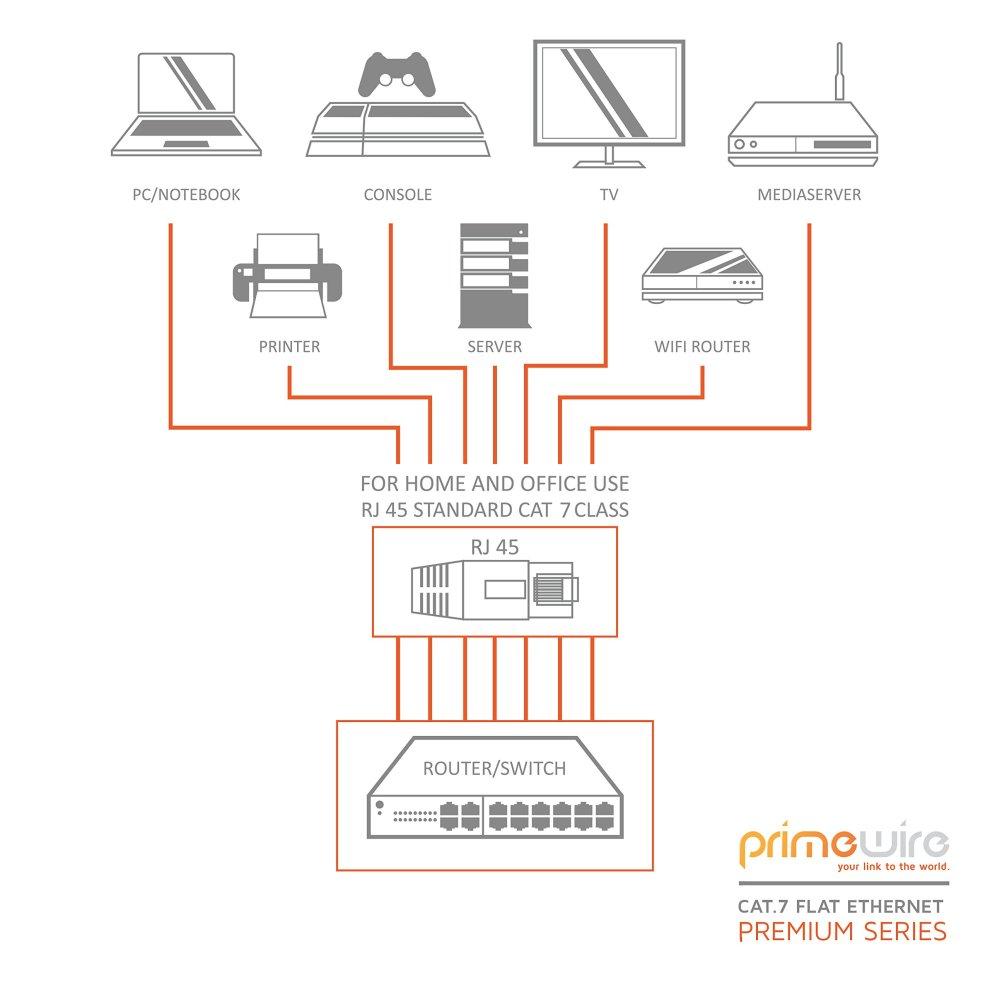 medium resolution of  primewire 5 0m cat 7 flat ethernet gigabit lan network cable rj45