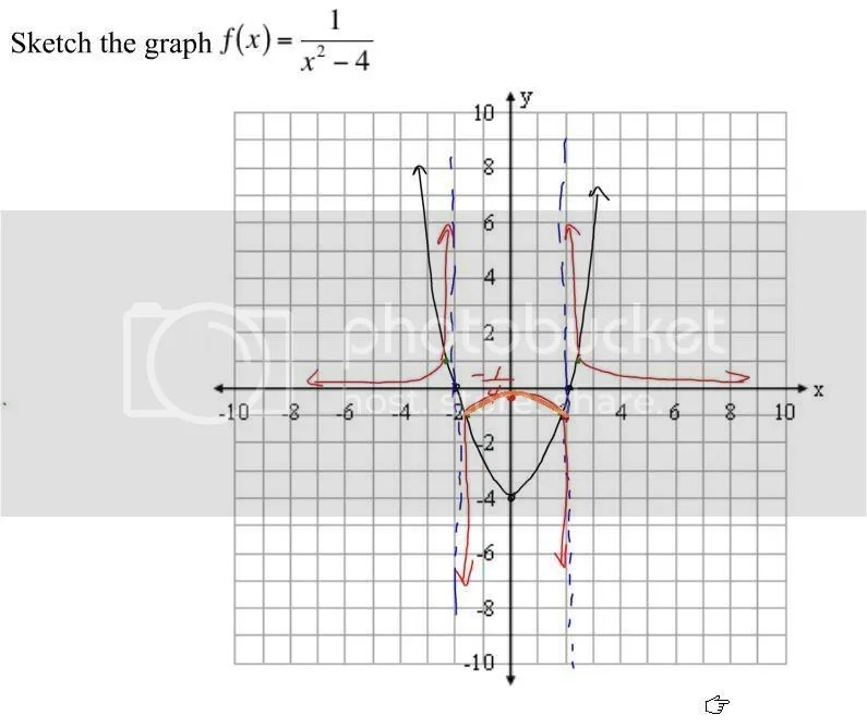 Parabola homework assignment help: Centroidal axis