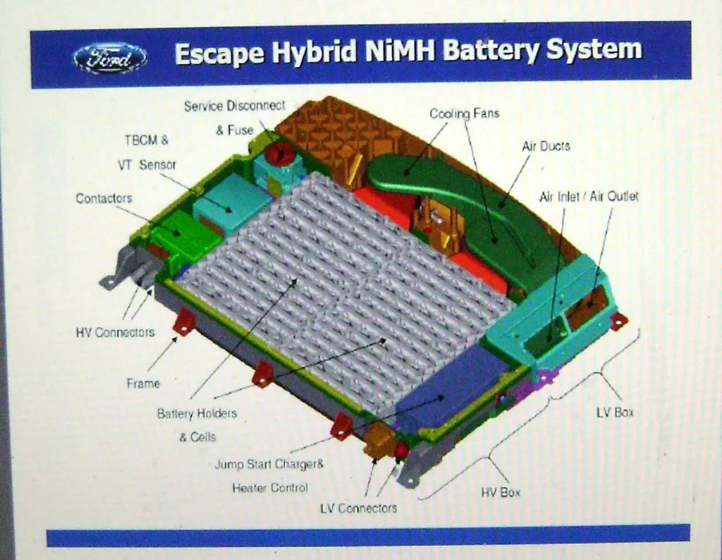 hight resolution of yes there is an internal hybrid battery heater but if requires option 41h to work with the engine block heater there is a thin electrical wire that comes