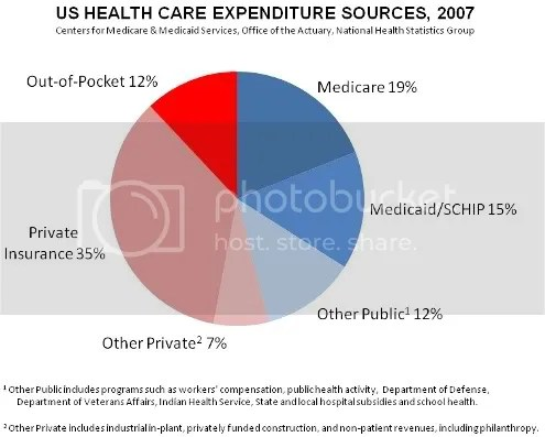 US health care expenditure sources 2007