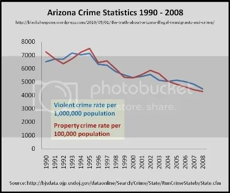 arizona crime rates update