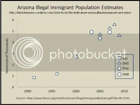 arizona illegal immigrant population