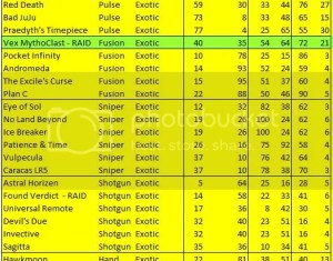 Destiny List Of All Exotic Weapons