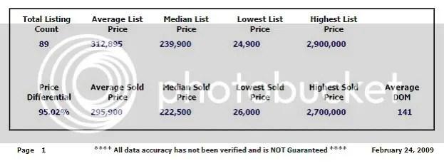 Sold through 2 24 2009