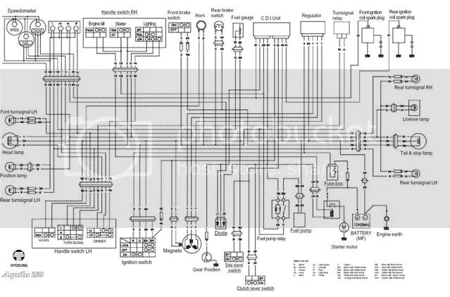 wiring schematic for 2005 gv250