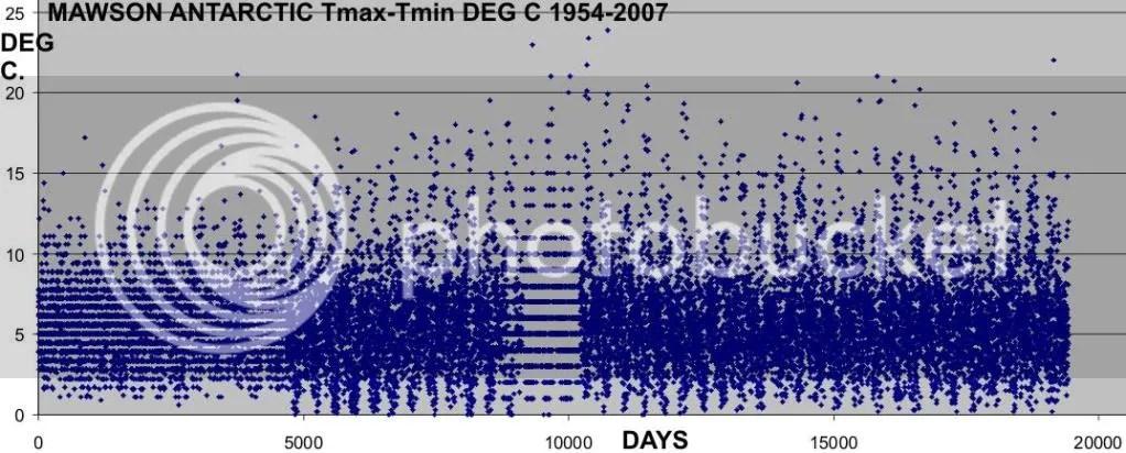 Mawson graph
