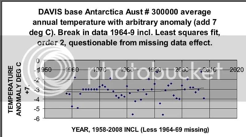 Davis Antarctica