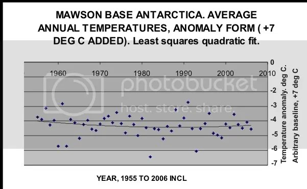 Mawson temp