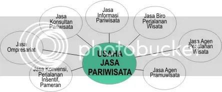 Pengusahaan Melalui Jasa Pariwisata
