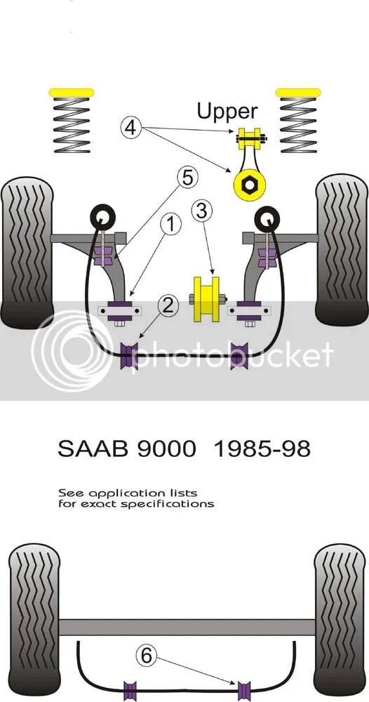 Saab 9000 Powerflex Gearbox Mounting Manual 94 on, All