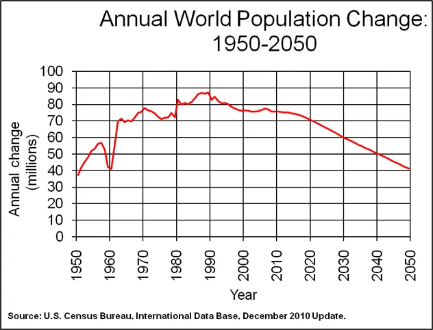Comparative Population Analysis of US & China 2011-2050