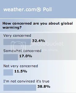 Global Smorming