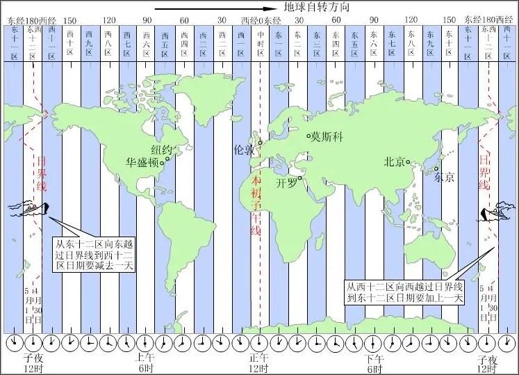 全球時區一覽 @ my tool box :: 隨意窩 Xuite日誌