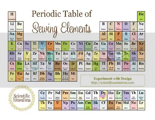 Sewing Periodic Table from The Scientific Seamstress Blog