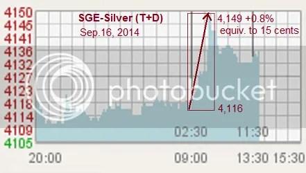 SGE-Ag-chart2_zps1858b9e4.png