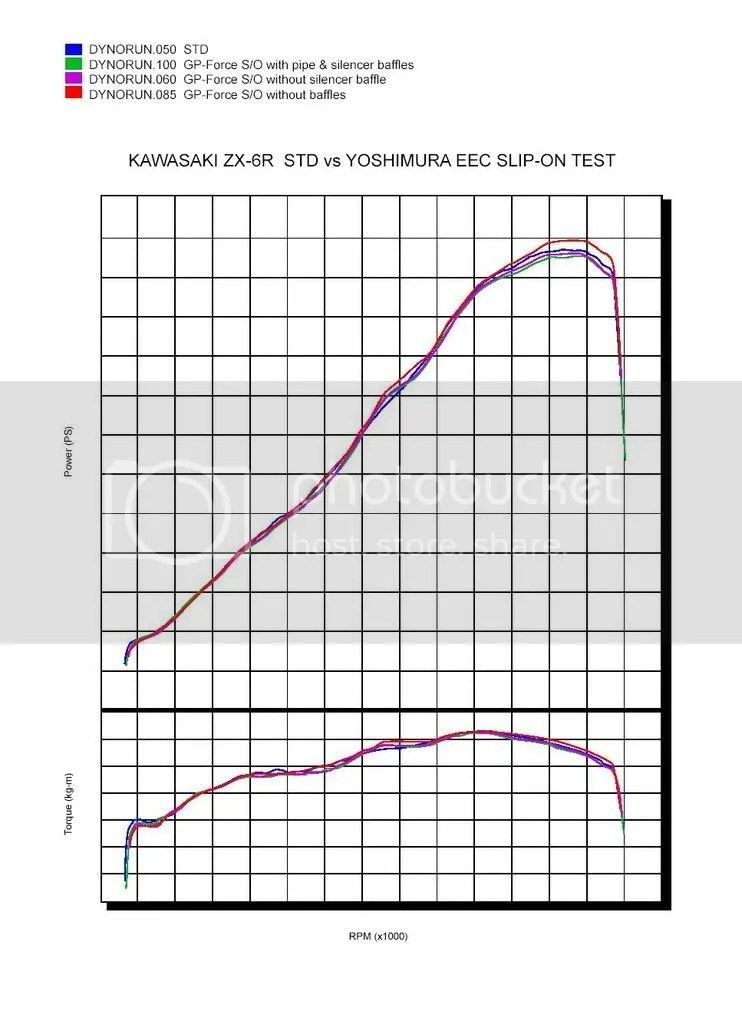 Yoshimura Exhaust and Performance Parts