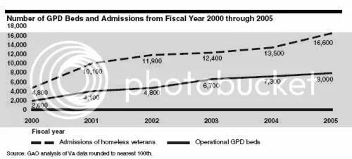 GPD Report 2006
