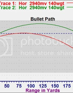 At yds the yd zero shows bullet path is high also note chart starts off low because scope mounted above bore line ammo trajectory ruger forum rh rugerforum