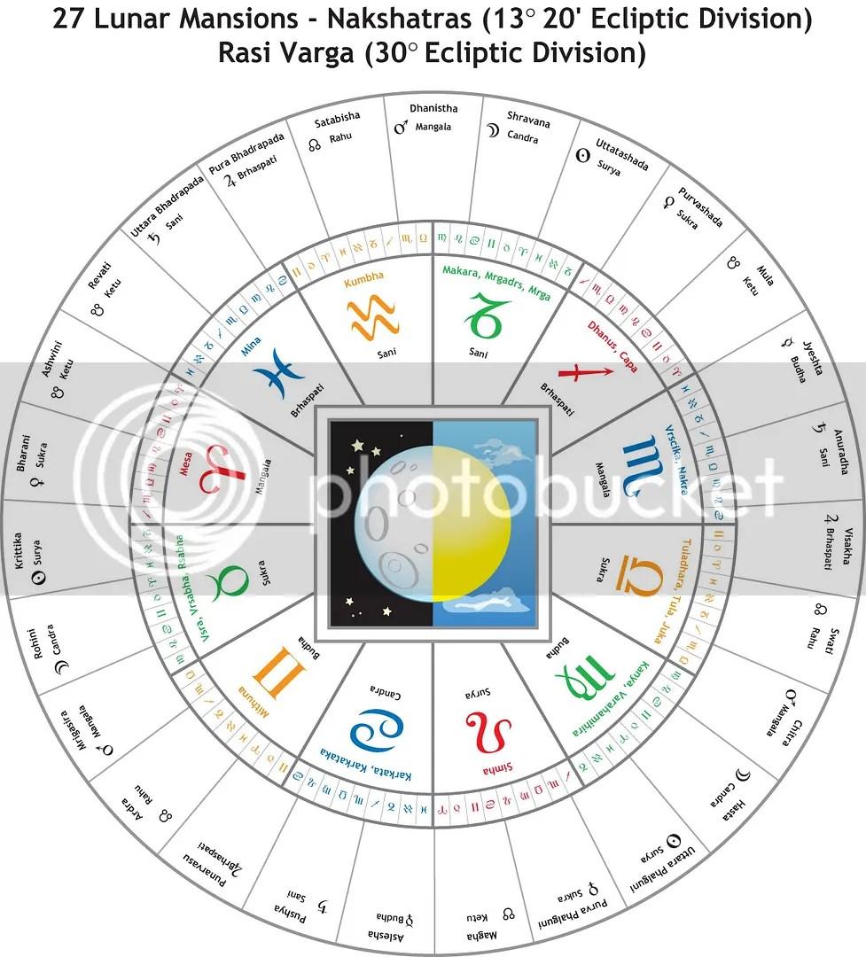 27 Lunar Mansions/Nakshatras
