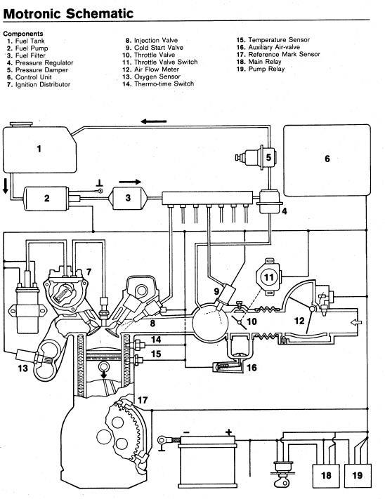 Sistema di iniezione Bosch Motronic.