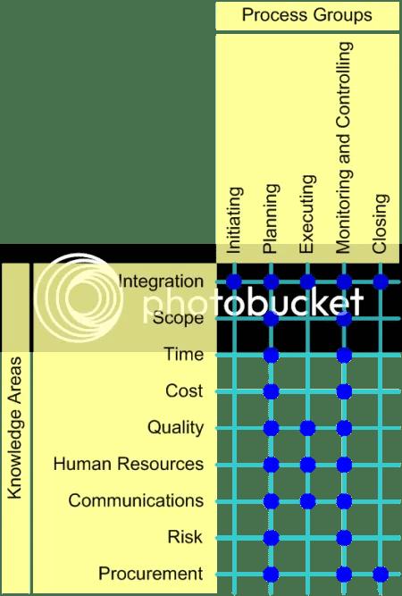 Relación entre Grupos de procesos y Áreas del Conocimiento