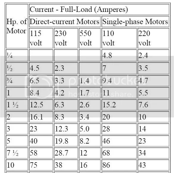 Motor full load amps definition automotivegarage motor amp chart 3 phase impremedia net greentooth Gallery