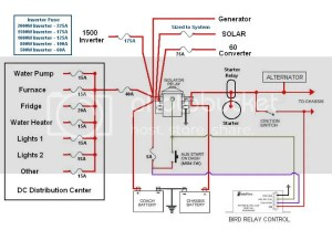 1993 Fleetwood Bounder Wiring Diagram Engine | Wiring Diagram