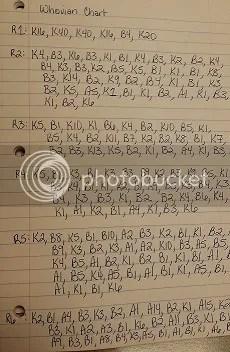 Written Chart