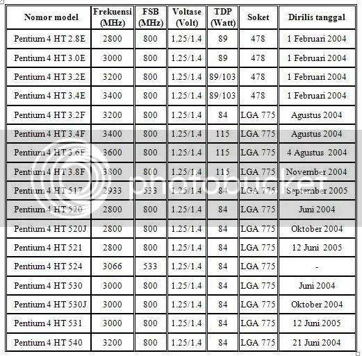 Tabel P4 HT PResscott