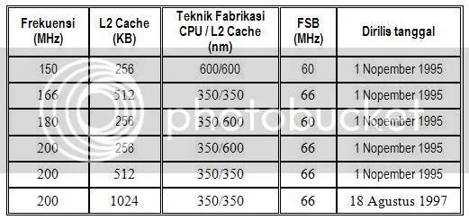 tabel pentium pro