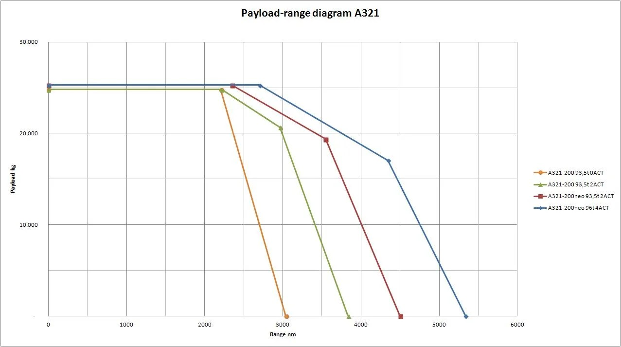 Airliners.net forum: A321 Popularity And Enhancements