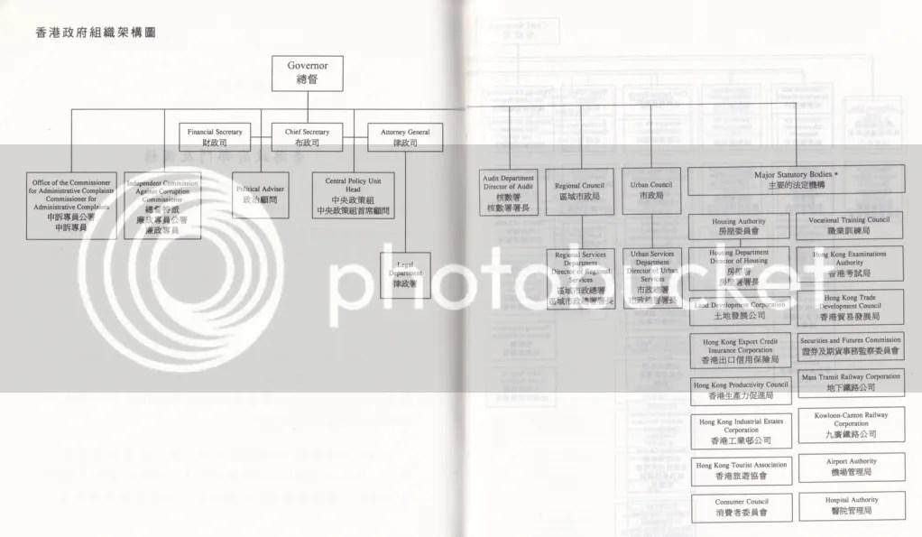 香港特別行政區政府組織架構 - Wiki