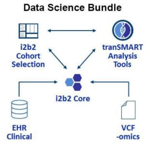 Diagram of i2b2-transmart