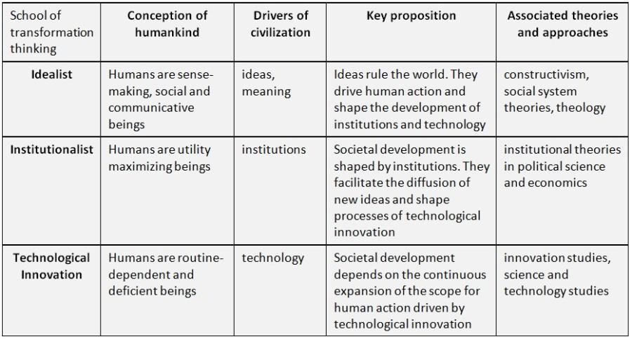 schneidewin_three-schools-transformation-thinking