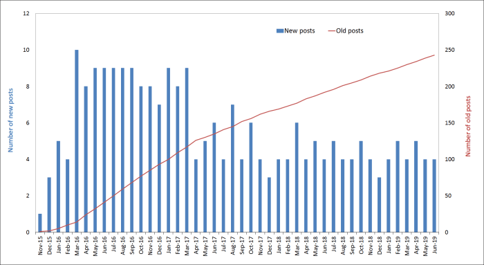 2019-june - number of blog posts per month