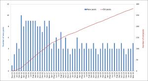 Mar-2020-number of blog posts per month