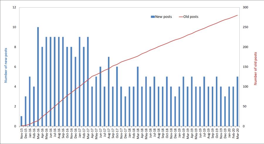 Mar-2020 number of blog posts per month